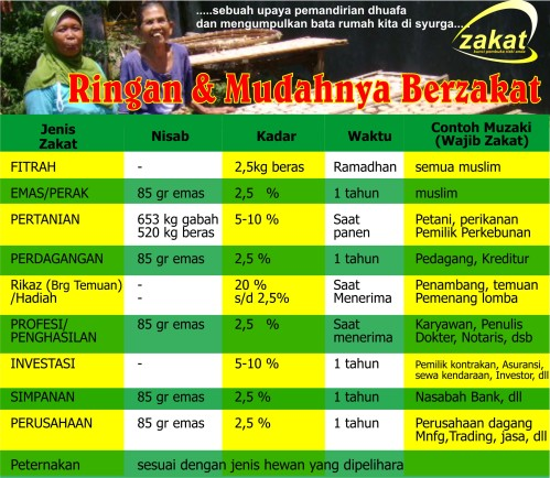 tabel zakat